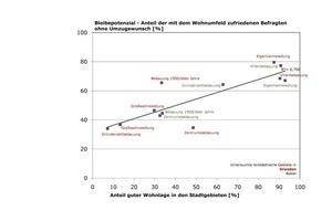"""Anteil guter Wohnlage in den Stadtgebieten [%] <span class=""""bildnachweis"""">Quelle: Statistische Landesämter 2008, Eigene Berechnung und Darstellung</span>"""