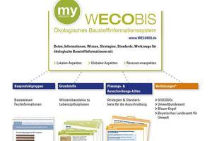 WWECOBIS ist eine herstellerneutrale Baustoffinformations-Datenbank<br />