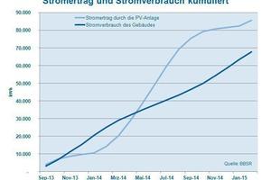 Grafik 2: Gegenüberstellung des Energieaufwandes für den Gebäudebetrieb und der Energiegewinnung aus erneuerbaren Energien