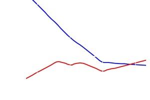 Verbesserung der Schalldämmung der Grundwand durch das WDVS in Abhängigkeit von der Resonanzfrequenz. Die Berechnung erfolgte beispielhaft für ein Dämmsystem aus EPS (Klebefläche 40%, ohne Dübel) und eine Grundwand mit R<sub>w</sub> = 53 dB
