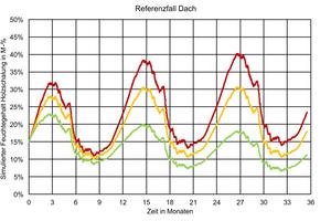 Simulationsergebnis für unterschiedlich luftdurchlässige Teilbereiche des Referenzfalls (rot: Holzkonstruktion in Teilbereich stark beschädigt; gelb: mittlere Schädigung; grün: nahezu schadenfrei)