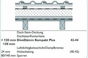 Die gleiche Konstruktion leistet durch die unterseitige Holzweichfaserplatte ein bewertetes Schalldämm-Maß von 42-44 dB