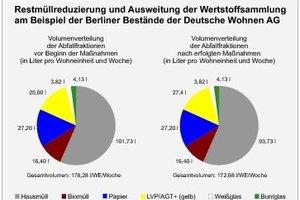 Restmüllreduzierung und Ausweitung der Wertstoffsammlung am Beispiel der Berliner Bestände der Deutsche Wohnen AG