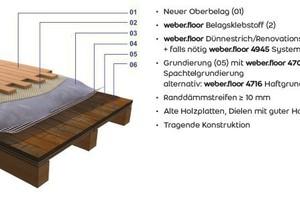 Renovierung direkt auf Holzplatten und Dielenboden mit guter Haftung zum Untergrund