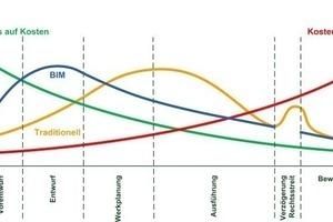 Aufwandsverlagerung und Einfluss auf Kostenentwicklung
