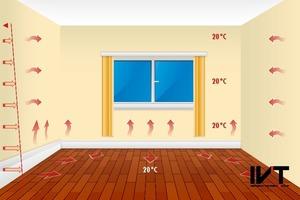 Das Sockelheizleistensystem beheizt den Raum mit einem Strahlungswärmeanteil von über 80 %. Dadurch werden gleichmäßige Oberflächentemperaturen erreicht und gleichzeitig Kondensatbildung vermieden