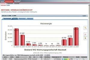 """Der Service eMonitoring im Online-Portal """"Minol direct"""" <br />vergleicht zum Beispiel die Verbrauchswerte der Liegenschaften mit dem Gebäude- oder Bestandsdurchschnitt. Eine ungewöhnliche Entwicklung wird für den Verwalter zeitnah sichtbar"""