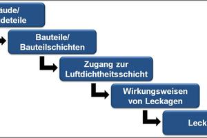 Parameter der Leckagebewertung, die von der Betrachtung ganzer Gebäude bzw. Gebäudeteile (Makrobetrachtung) bis hin zur Einzelansprache von Leckagen (Mikrobetrachtung) reichen