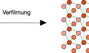 """<br /><br />Filmbildeprozeß<br />links: NanoHybrid-Dispersion, Teilchengröße ca. 100 bis 150 nm, Quarzteilchen ca. 20 nm<br />rechts: """"Nano-Quarz-Gitter"""", Quarzteilchengröße ca. 20 nm<br />"""