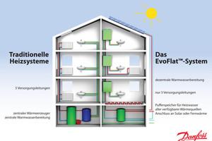 Mit dem EvoFlat-System von Danfoss sind statt fünf nur noch drei Versorgungsleitungen nötig, denn die Erwärmung des Trinkwassers erfolgt hierbei dezentral