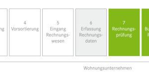 Schlanker, schneller, effizienter. Mit dem Rechnungsservice entfallen wesentliche Schritte (weiße Felder). Die Rechnungsbearbeitung wird deutlich vereinfacht