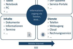 Bestandteile eines digitalen Ökosystems für die Wohnungswirtschaft