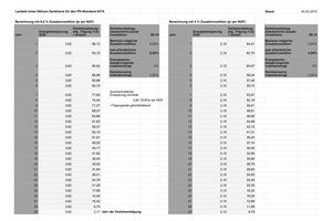 Abb. 3: Ausschnitt Laufzeit Zusatzinvestitionen