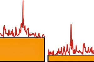 Abb. 7: Warmwasser-Zapfungen finden nur kurzzeitig mit vergleichsweise geringen Volumina statt. Entsprechend hoch ist in der Gesamtenergiebilanz der Anteil an Zirkulationsenergie (li.), der durch Dämmung, Abgleich und angepasste Rohrdimensionierung gesenkt werden kann (re.).