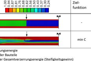 Bild 4: Optimierungsergebnis der Materialverteilungsstrategie