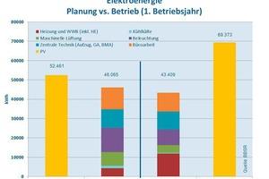 Grafik 3: Gegenüberstellung des Energieaufwandes/-ertrages für einzelne Prozesse und der jeweiligen Erwartungswerte aus der Planung