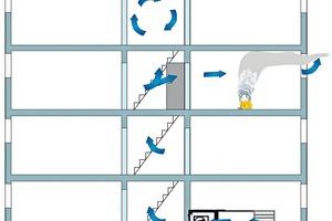 Elektronische Differenzdruckanlagen halten Treppenräume durch einen Regelkreis von Drucksensor im Treppenhaus und steuerbaren Ventilatoren mit EC-Motor rauchfrei