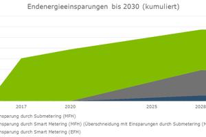 Bild 6: Die unterjährige Verbrauchsinformation kann über das Submetering sofort umgesetzt werden – während Smart Meter erst ab 2020 in Mehrfamilienhäusern Einzug halten
