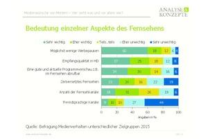 Abb. 1: In der Studie zeigten sich 18% aller Mieter mit der technischen TV-Ausstattung ihrer überwiegend mit Breitbandkabelnetzen ausgerüsteten Wohnungen teilweise bis sehr unzufrieden