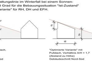 Vergleich hinsichtlich der Nutzung passiver Solargewinne zwischen der Ausbildung als Satteldach und als Pultdach: Die Pultdachvariante ist deutlich günstiger zu bewerten, weil bei gleichem Gebäudeabstand und gleicher Nutzung eine deutlich günstigere Verschattungssituation gegeben ist<br />