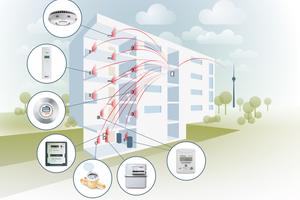 Die modernste technische Basis für die digitale Abrechnung ist das Minol-Funksystem mit Fernablesung