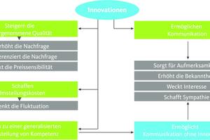 Wirkungsgefüge von Innovation und Kommunikation