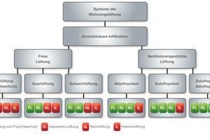"""Eine grundsätzliche Unterscheidung der verschiedenen Systeme besteht in der Aufteilung in """"freie"""" und """"ventilatorengestützte"""" Lüftungssysteme"""