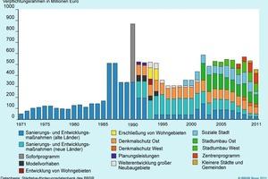 Entwicklung der Städtebauförderungsprogramme seit 1971<br />