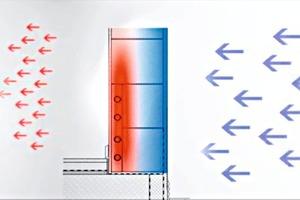 Flächenheizmodule nutzen die verkürzte Reaktionszeit einer oberflächennahen Temperierung und weisen gleichzeitig eine hervorragende Speicherfähigkeit auf