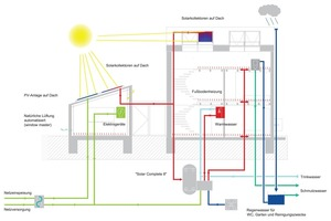 Energiekonzept<br />