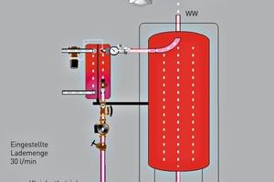 Abb. 2: In einer konventionellen Anlage führt die dauernd anstehende Zirkulationslast zu beständigem Nachheizen