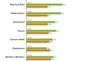 Abfallaufkommen_2011: Restmüll- und Wertstoffmengen der Bundesländer 2010 in kg/Einwohner*Jahr