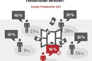 Nur 9 % der Deutschen wissen, dass beim Fensterlüften bis zu 50 % der Wärmeenergie verloren gehen