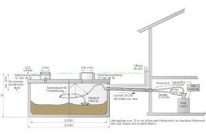 Schnitt-Darstellung des unterirdischen Pelletspeichers ThermoPel (links) mit Leerrohr in das Gebäude. Der Pelletkessel in der Heizzentrale steuert die Brennstoffzufuhr automatisch