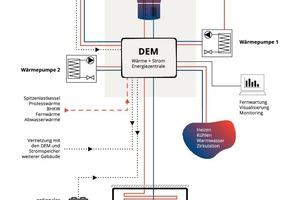 Das energetische Gesamtsystem der Märkischen Scholle Lichterfelde