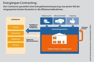 Energiespar-Contracting