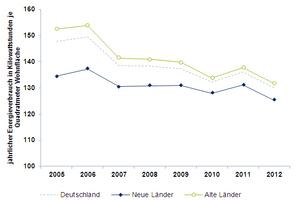 Der Energieeffizienzindex zeigt, dass die Verbräuche nur leicht gesunken sind<br />&nbsp;<br /><br />