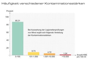 Fast jede siebte Probe überschreitet den technischen Maßnahmenwert von 100 KBE. Extrem hohe Werte sind aber selten