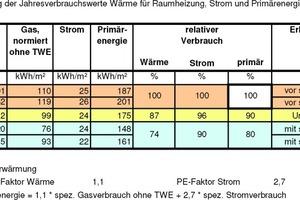 Entwicklung der Jahresverbrauchswerte Wärme für Raumheizung, Strom und Primärenergie<br />