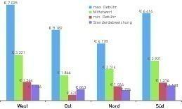 Bundesdeutscher Gebührenvergleich [Restmüllgebühren/1100Liter*Jahr bei wöchentlicher Leerung; (Personen- oder Haushaltsbezogene Grundgebühren blieben unberücksichtigt, ebenso etwaige Bioabfallgebühren)