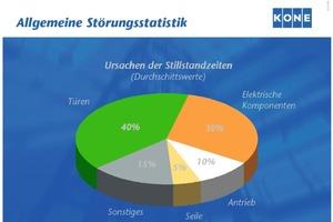 Störungsstatistik: Fehler an Türen und elektrischen Komponenten sind die häufigsten Ursachen für Aufzugsstörungen<br />