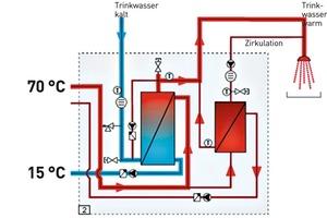 Abb. 3: Die Frischwasserstation besitzt zwei hydraulisch und regelungstechnisch getrennte Plattenwärmeübertrager