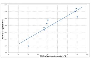 Zusammenhang zwischen relativem Energiebedarf und mittlerer Wohnungstemperatur, WSV 82