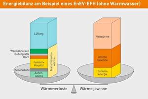 Rund 50% der Energieverluste bei einem Gebäude entstehen durch die Lüftung. Da Flächenheizsysteme nicht die Luft erwärmen, liegt hier ein wichtiges Einsparpotenzial