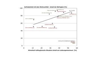 """Klimatisch lufthygienische Situation - Anteil am Leistungsmaximum<br /><span class=""""bildnachweis"""">Quelle: Statistische Landesämter 2008, Eigene Berechnung und Darstellung</span>"""