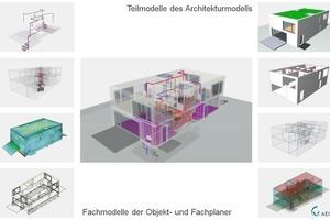 BIM – Eine Arbeitsmethode mit Koordinierungs- und vielen Fachmodellen (dezentrale Planung)