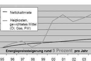 Was bedeuten 5 % Energiekostensteigerung pro Jahr?