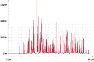Abb. 1: Reale Messwerte aus einem Geschossbau mit 33WE belegen, wie kurz in der Praxis die größten Gleichzeitigkeiten sind; hier lediglich 40Sekunden