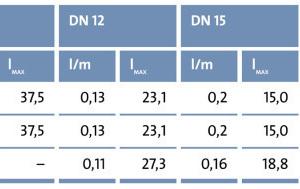 Die Tabelle hilft bei der Bestimmung des Rohrleitungsinhalts. Sie zeigt das Wasservolumen in Litern pro Meter Leitungslänge (l/m) sowie die daraus resultierende Leitungslänge (l<sub>max</sub>) in Metern bei einem Wasservolumen von 3 l