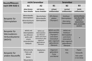 Tabelle: Bei den meisten marktüblichen WDVS entspricht die Brandschutzklasse des Gesamtsystems der des Dämmstoffes